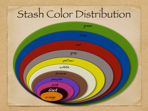 Stash Color Distribution